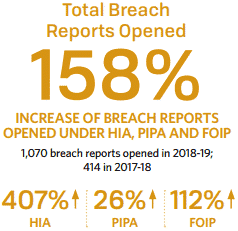 Total Breach Reports Opened in 2018-19