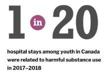 Causes of youth hospital stays 2017-2018